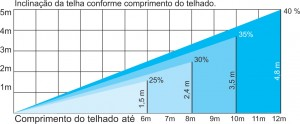 Telhas Ecológicas / Telhado Ecológico / Telhas Manaus